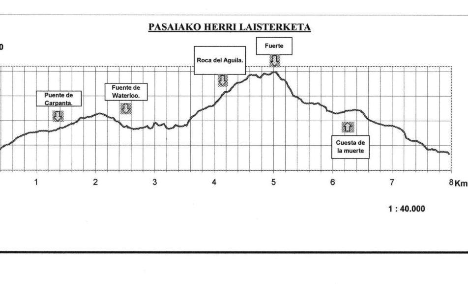 IV. TRINTXERPE-SAN PEDRO MENDIKO HERRI LASTERKETA PASAIA