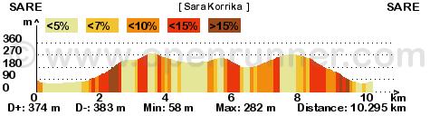 SARA KORRIKA 2016 – Course des fêtes de Sare
