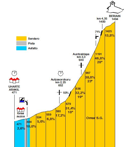 IX. UHARTE-ARAKIL – BERIAIN-SAN DONATO KM BERTIKALA – 2017