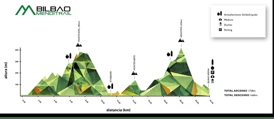 VI. BILBAO MENDITRAIL – 2018